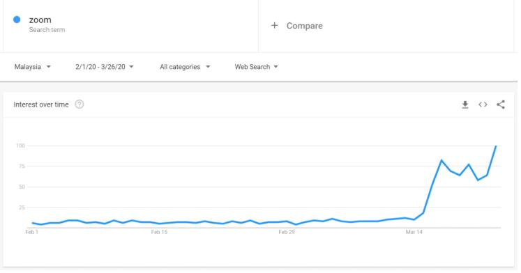 Online Education Graph
