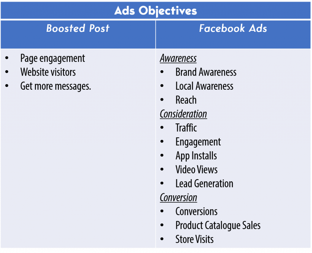 ads objective