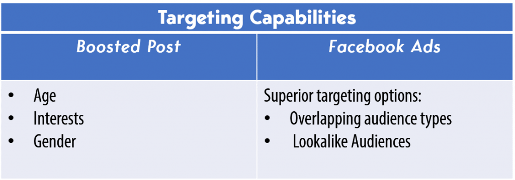 targeting capabilities